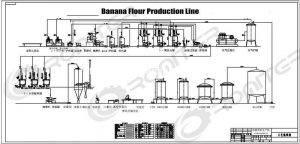 Banana-Flour-Production-Line-Plantain-Flour-Production-Line-Drawing