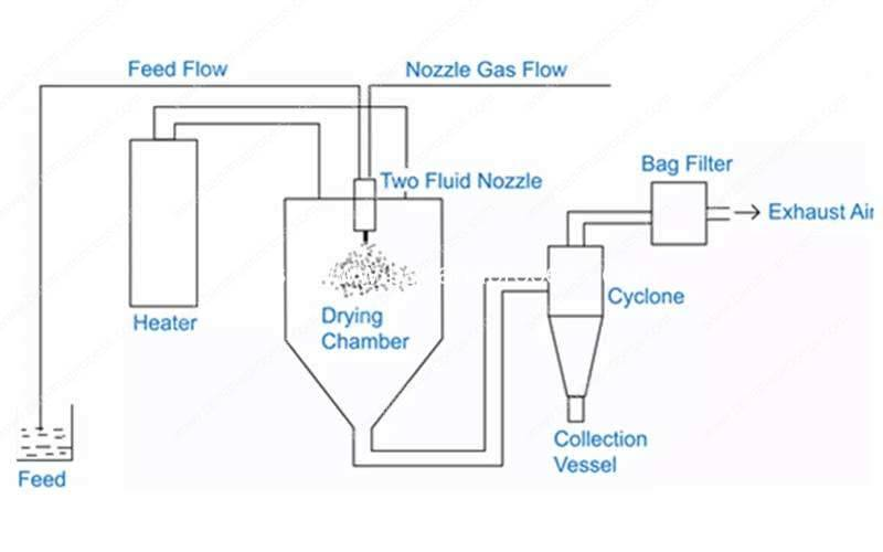 Automatic Banana Flour Spray Drying Machine System