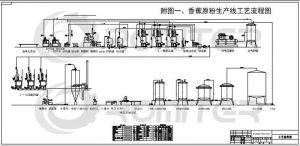 Full-Automatic-Plantain-Banana-Flour-Production-Line-Plantain-Banana-Powder-Production-Line