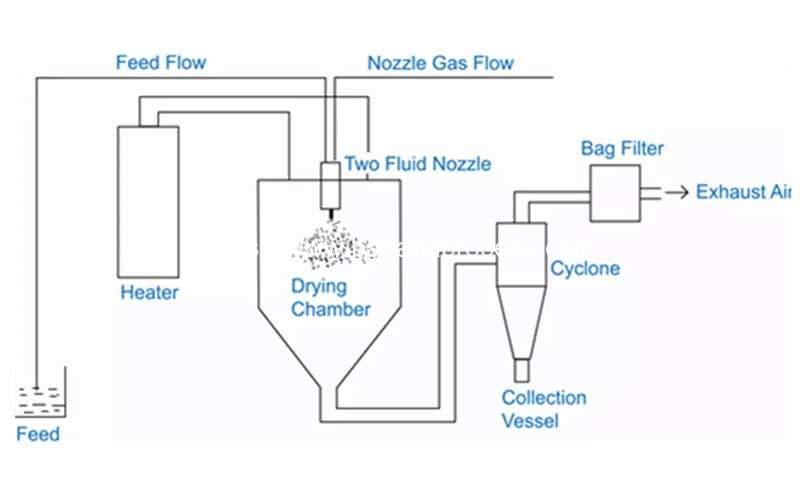 Automatic Banana Flour Spray Drying Machine System